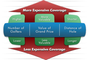Putting Contest Insurance Pricing Matrix